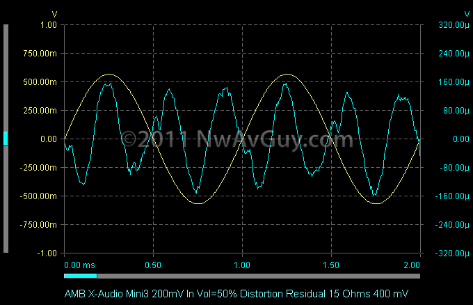 AMB X-Audio Mini3 200mV In Vol=50% Distortion Residual 15 Ohms 400 mV