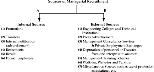 Steps in Selection Process – Human Resouce Management