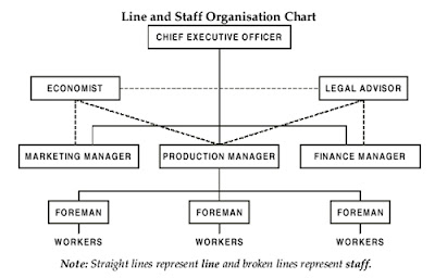 line and staff organisation structure