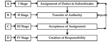Stages In The Delegation Of Authority