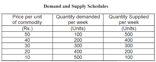 supply and demand schedule example