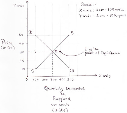 Price Determination Graph DD and SS Curve