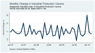 Industrial Production March3