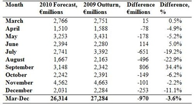 Monthly Tax Forecasts