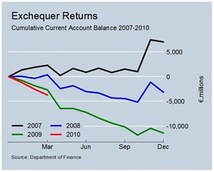 Cumulative Current Account Balances