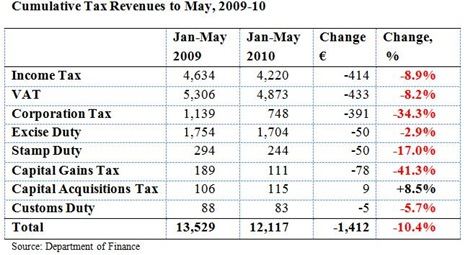 Tax Revenues to May2