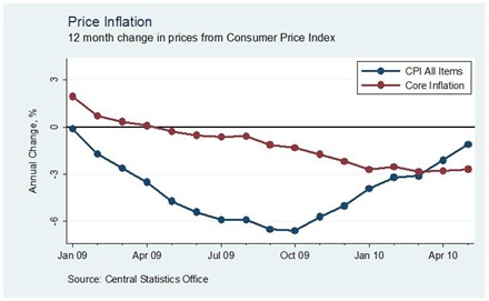 Core Inflation May 10