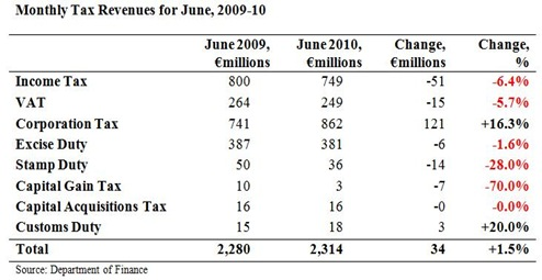 Monthly Tax Revenues June2