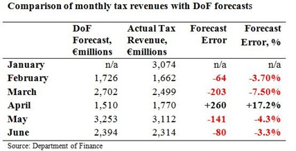 Tax Forecasts to June 2010