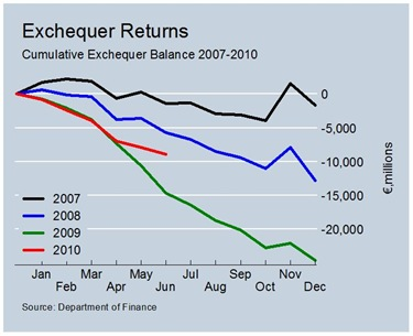 Exchequer Balance to June