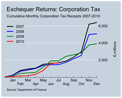 Corporation Tax Revenues to July