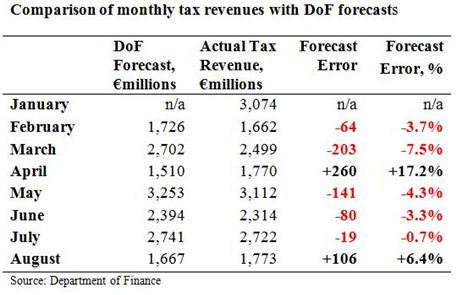Tax Forecasts to August