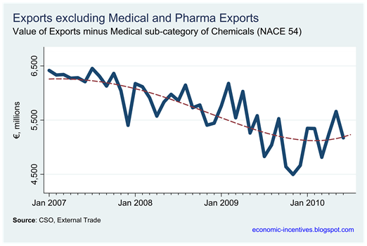 Exports excluding Pharma