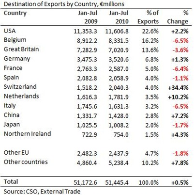 Exports by Country to July