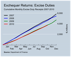 Excise Duty Revenues to October