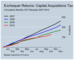 CAT Revenues to October