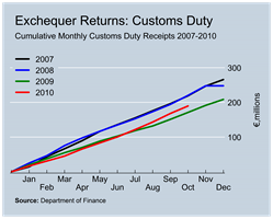 Customs Duty Revenues to October