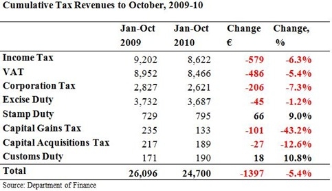 Cumulative Tax Revenues to October