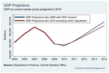 Revised GDP Projections Dec 09 and Nov 10