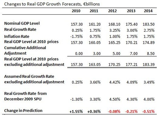 Real GDP Growth Forecasts