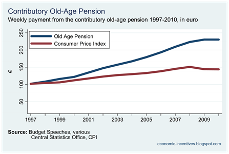 Pension and CPI