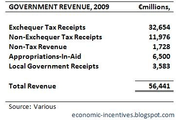 Government Revenue 2009