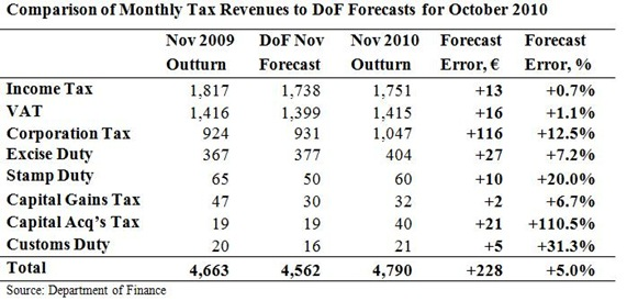 Monthly Tax Forecasts for November