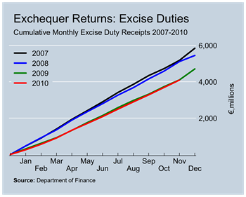 Excise Duty Revenues to November