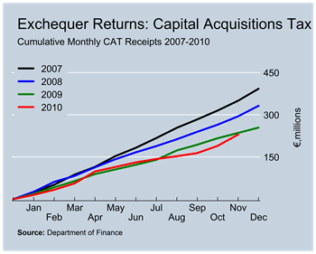 CAT Revenues to November