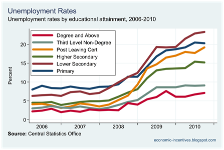 Unemployment and Education