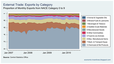 Exports by Category Proportions