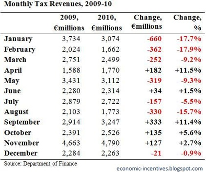 Monthly Tax Revenues to December