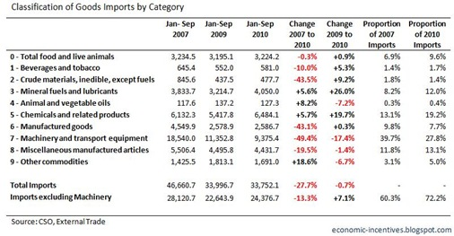 Imports by Category to September