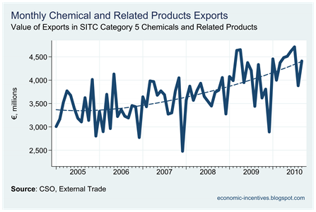 Chemical Exports to September 2010