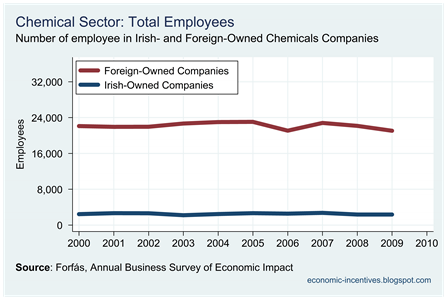 Chemicals Total Employees