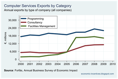 Computer Services Exports by Category
