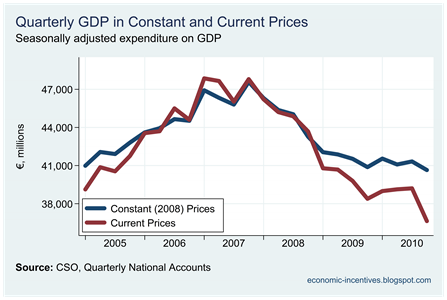 GDP at Current and Constant Prices