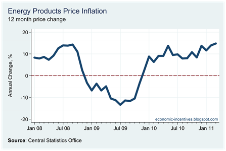 Energy Inflation March