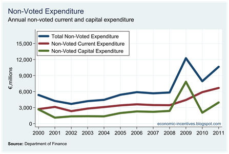 Non-Voted Current and Capital Expenditure