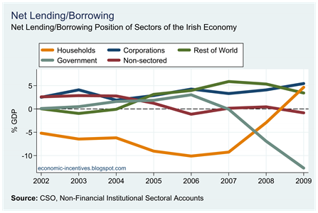 Net Lending Borrowing
