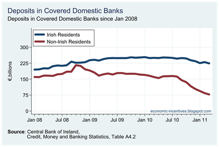 Total Deposits by Origin in Covered Banks2