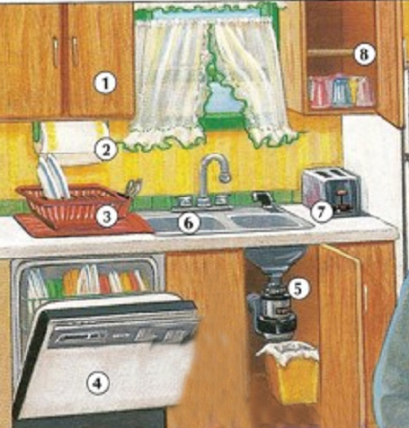 Picture Dictionary Kitchen
