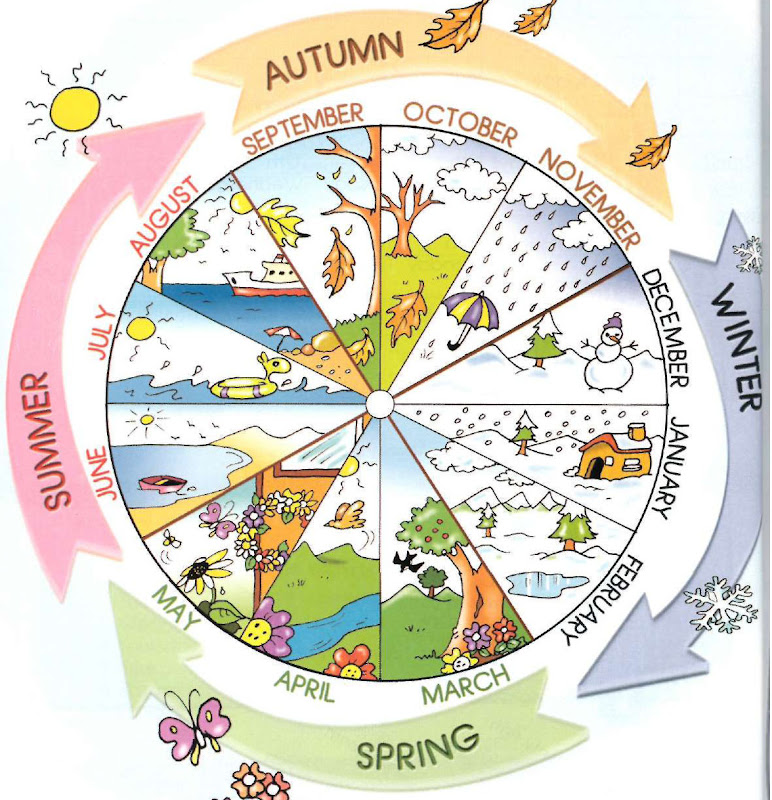 Seasons and months wheel | Kindergarten science, Teaching ... |Seasons Chart With Months