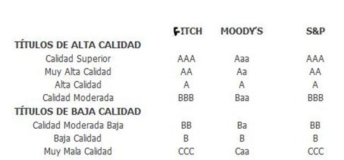 Calificaciones de las agencias de rating