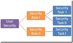 Security_Diagram