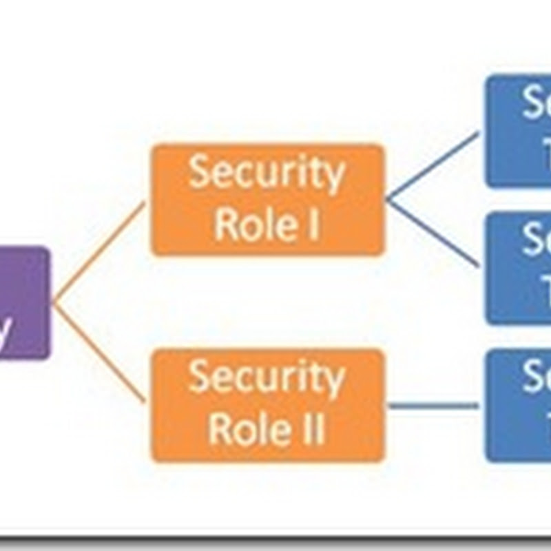Which Security Tasks provide access to a particular GP window
