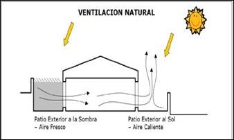Arquitectura BIOCLIMATICA VENTILACION