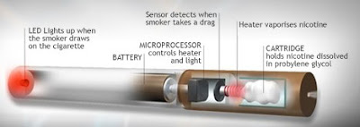 E-cig — A Permanent Solution For Your Health