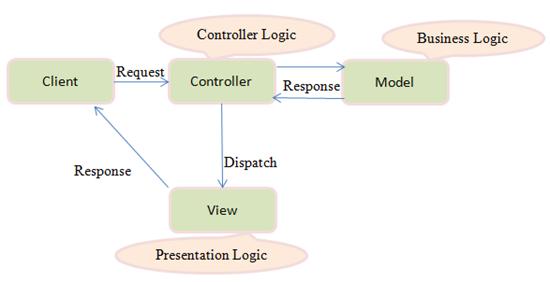 General MVC Architecture
