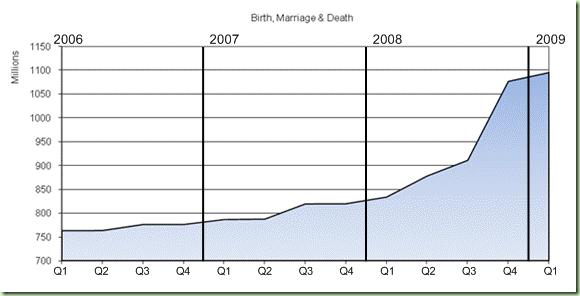 纪录在Ancestry.com的增长